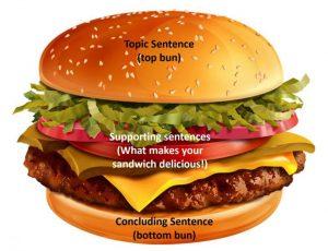 sandwich paragraph